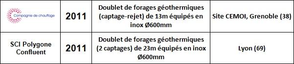 Forages Géothermiques